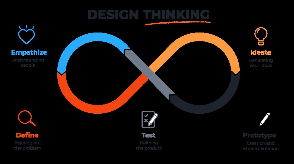 in_designthinking_design-thinking-2