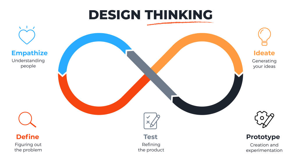 in_designthinking_design-thinking-2